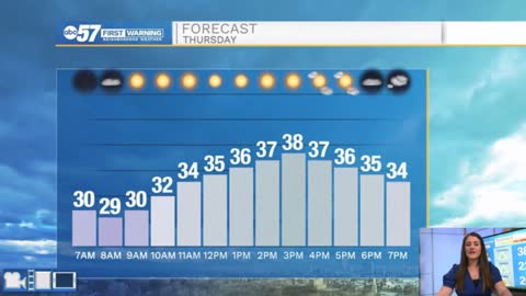 Sunny today, cold air and clouds return Friday