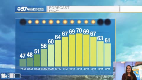 Sunshine and possible record breaking temperatures