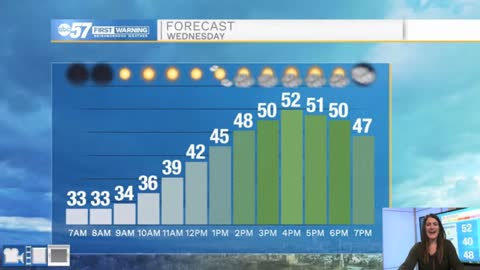 Sunshine today before clouds move in tonight