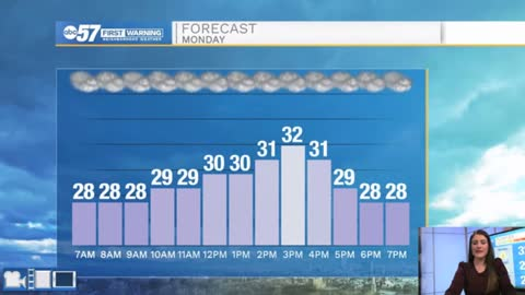 Swings in temperatures and some sunshine this week