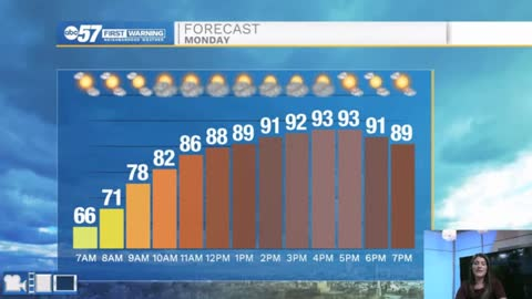 The hot weather continues, storms past midweek