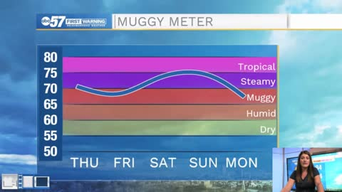 Turning hot and humid this weekend
