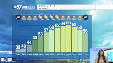 Warm and bright before rain moves in Wednesday evening