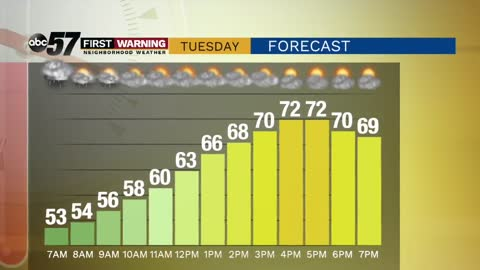 Warm with some sunshine and storm chances