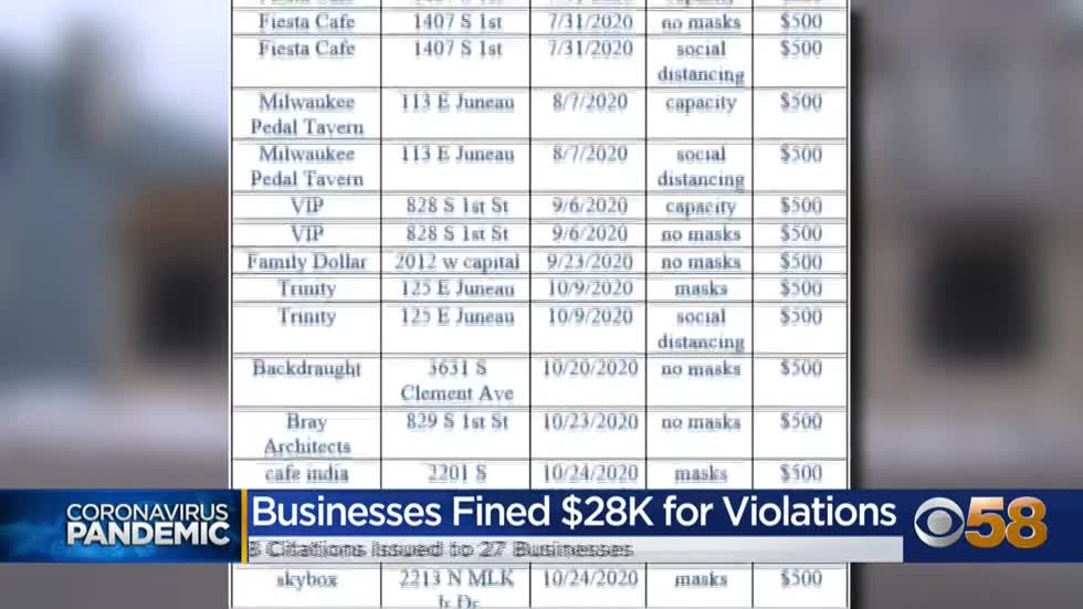 City of Milwaukee has fined businesses nearly $30,000 for COVID-19 violations