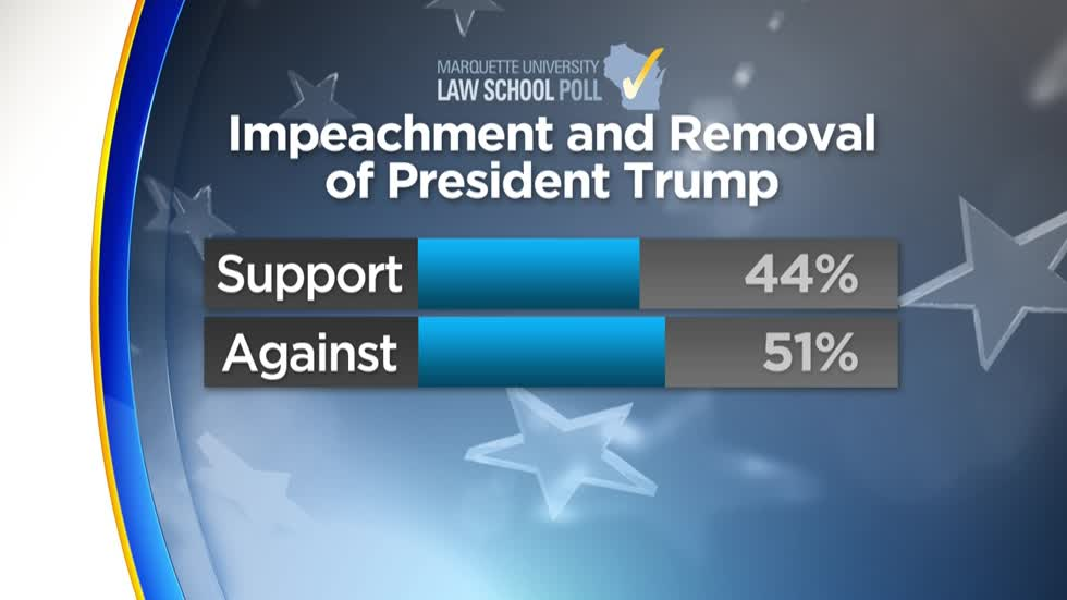 MU Law School Poll: Wisconsin voters narrowly divided over Trump impeachment