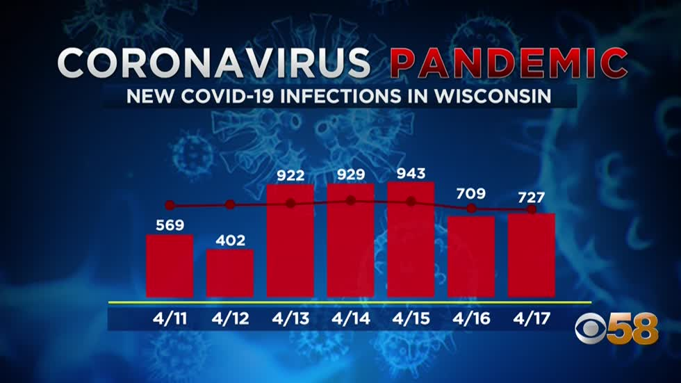 New COVID-19 infections in Wisconsin topped 700 for the fifth...