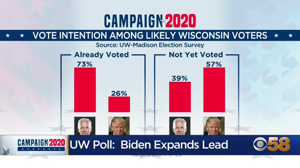 Biden extends leads over Trump in Wisconsin, battleground states