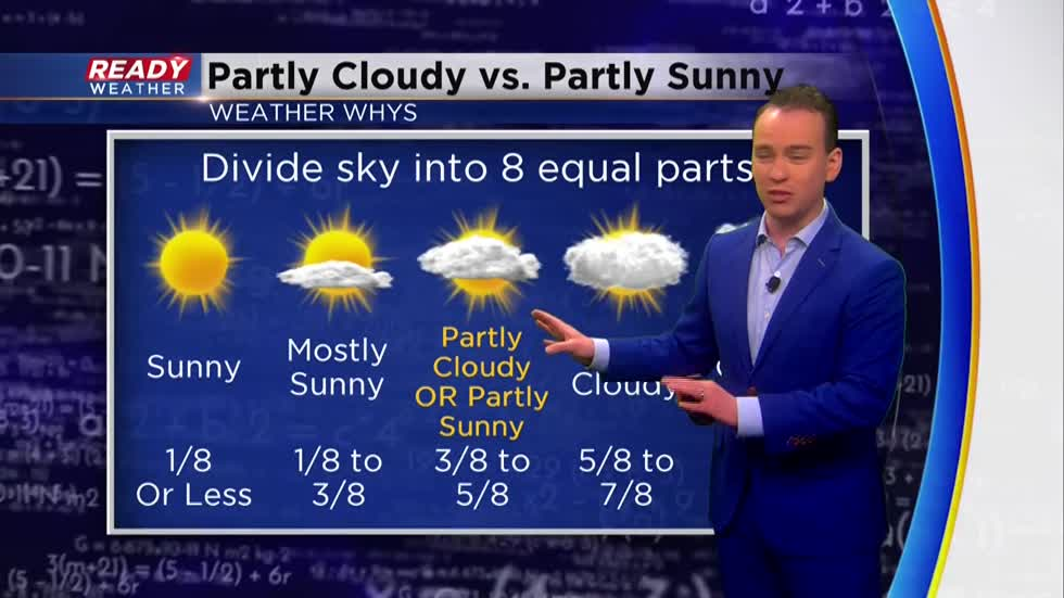 Weather Whys: The difference between partly cloudy and partly sunny