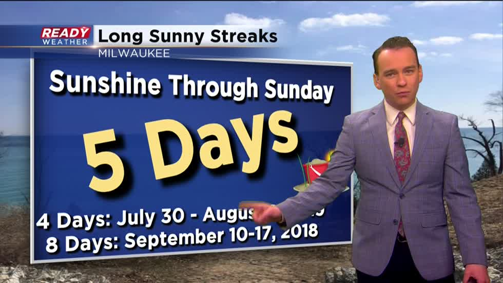 Weather Whys: Is it rare to have this many sunny days in a row?